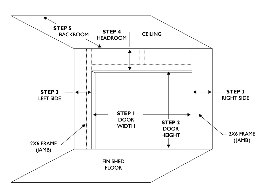 How To Measure Rough Opening To Determine Overhead Door Size